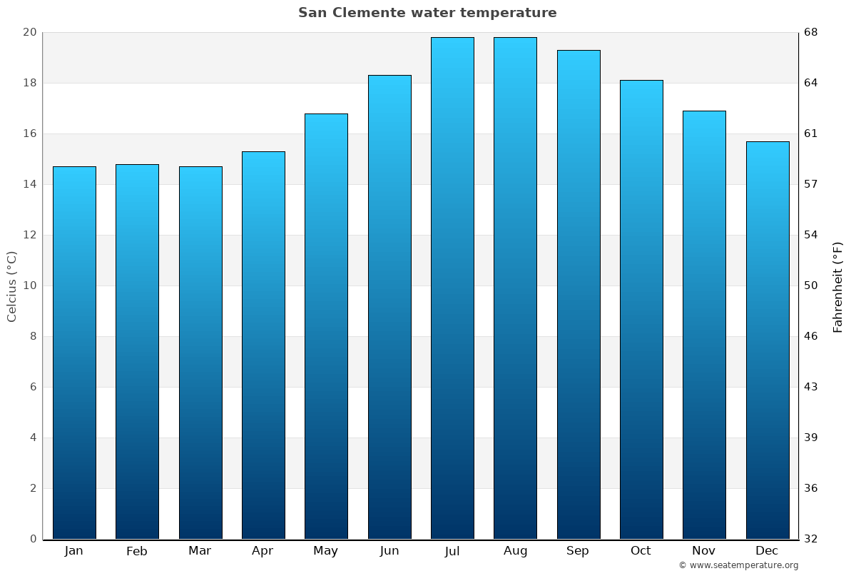 San Clemente average water temperatures