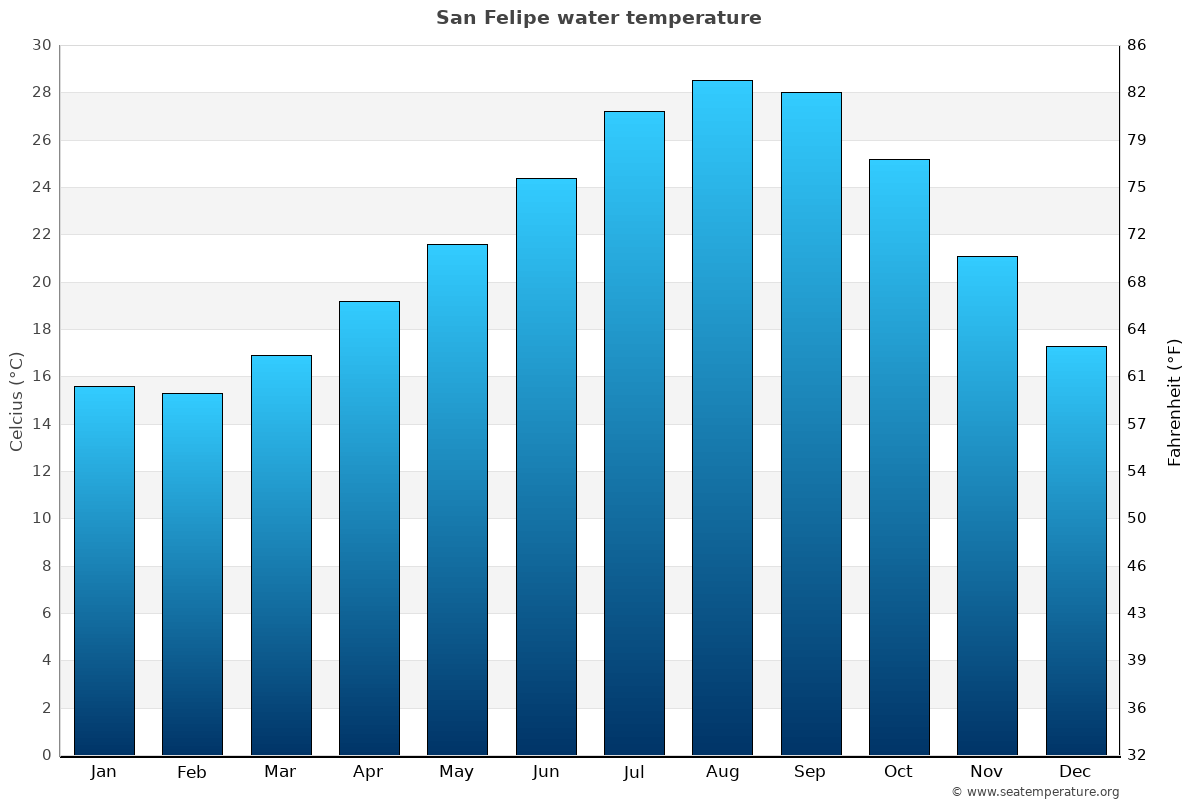 San Felipe average sea temperature chart