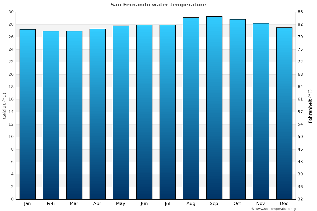 San Fernando average sea temperature chart