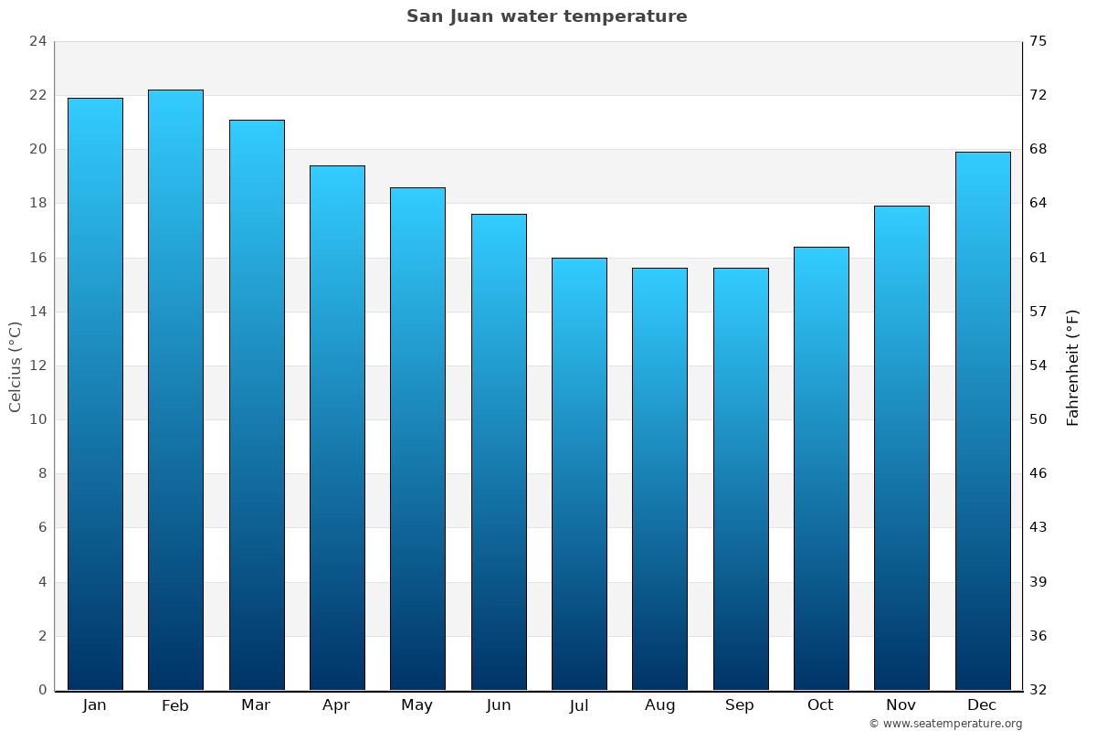 San Juan average water temperatures