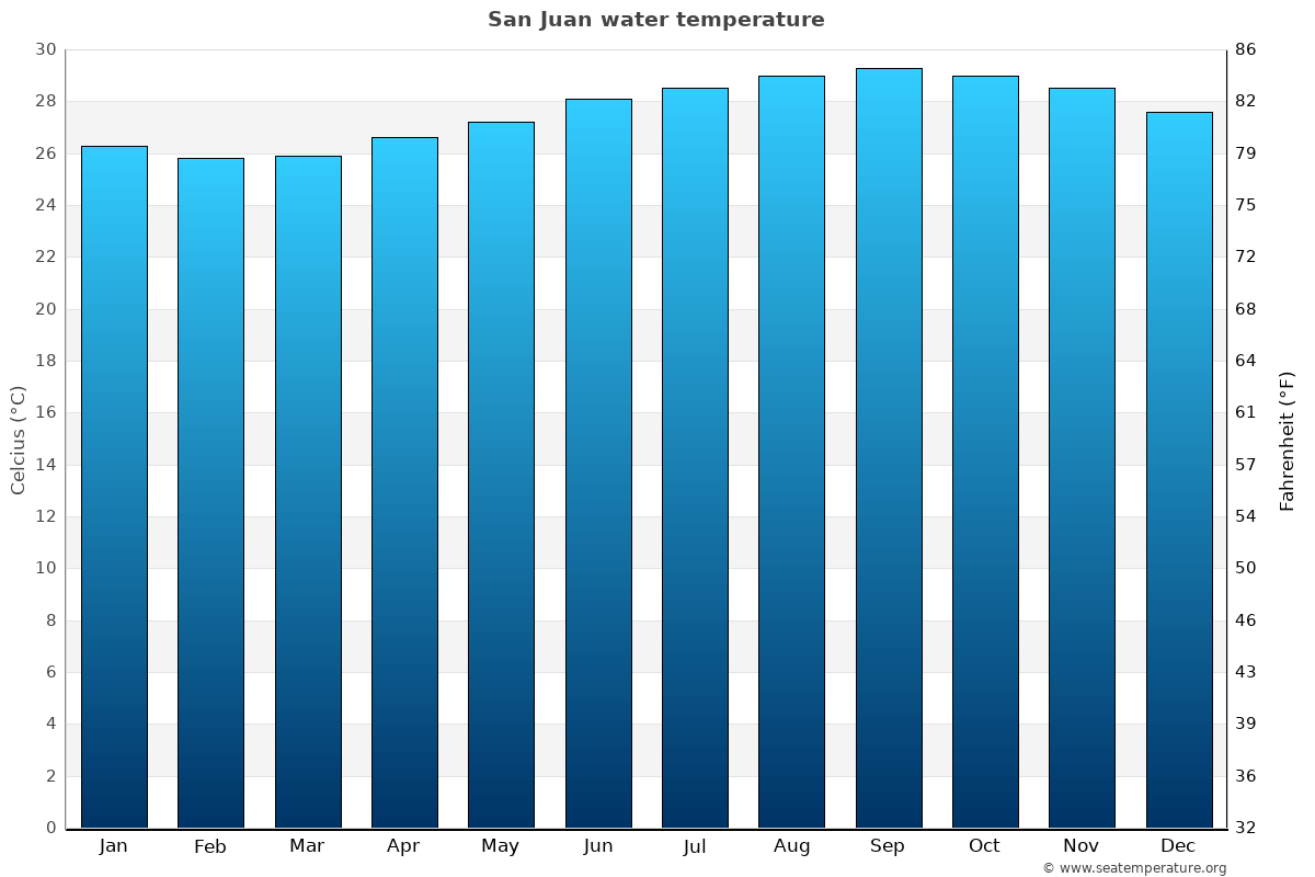 San Juan average sea temperature chart