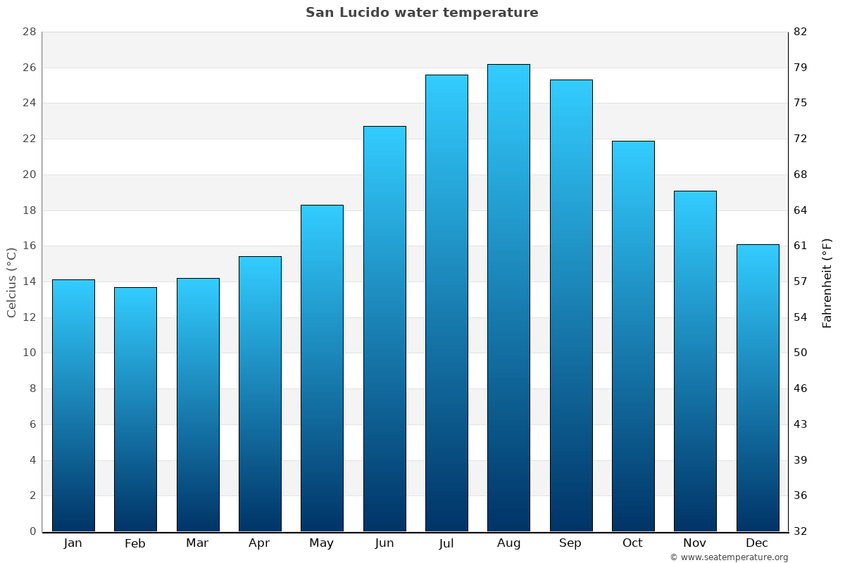 San Lucido average water temperatures