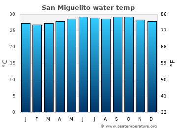 San Miguelito average sea temperature chart