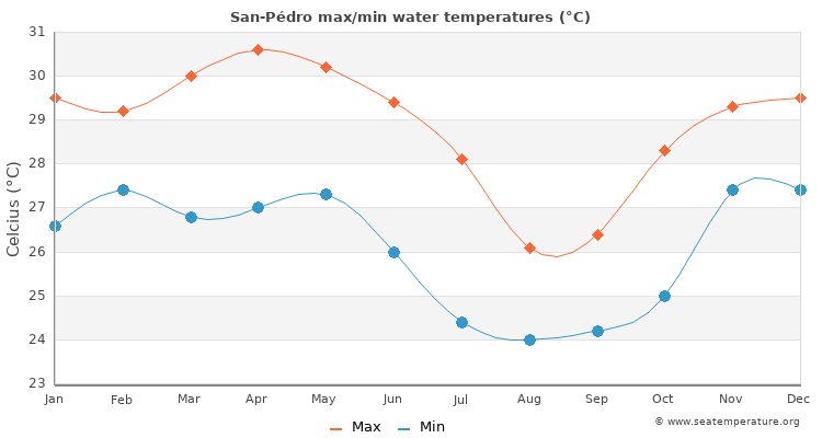 San-Pédro average maximum / minimum water temperatures