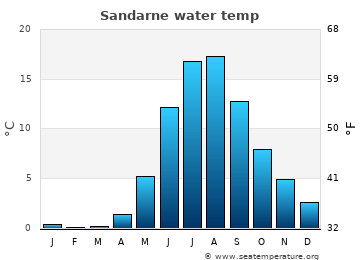 Sandarne average sea temperature chart