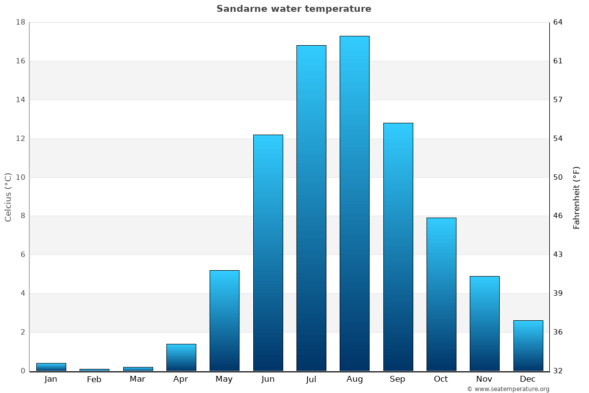 Sandarne average water temperatures