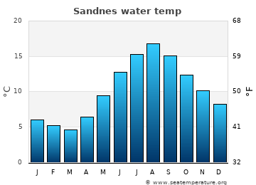Sandnes average sea temperature chart