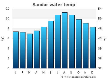 Sandur average sea sea_temperature chart