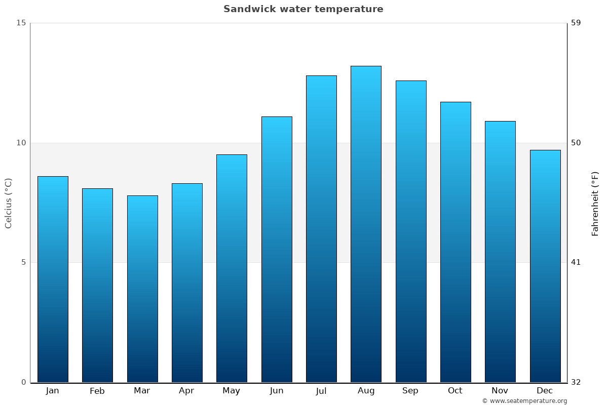 Sandwick average sea temperature chart
