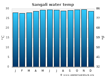 Sangali average sea temperature chart