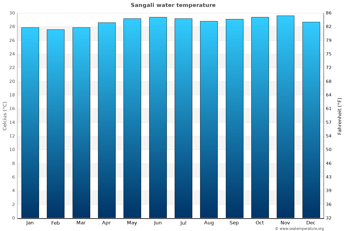 Sangali average water temperatures