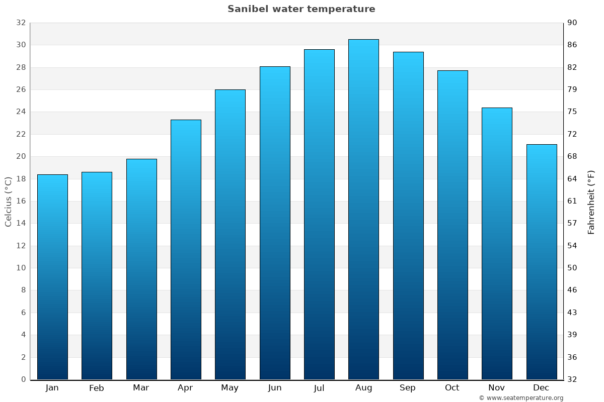 Sanibel average water temperatures