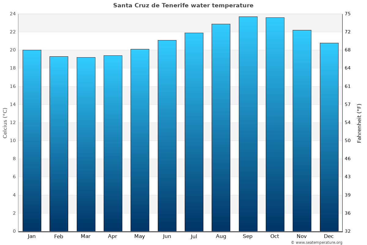 Santa Cruz de Tenerife average sea temperature chart