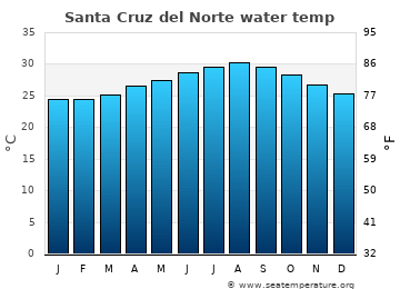 Santa Cruz del Norte average sea temperature chart