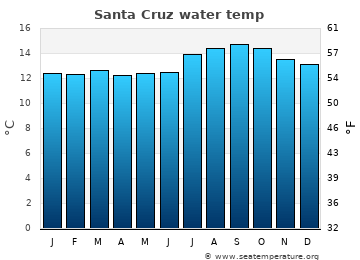 Santa Cruz average sea temperature chart