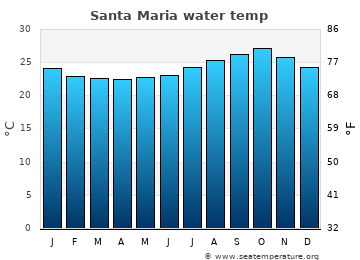 Santa Maria average sea temperature chart