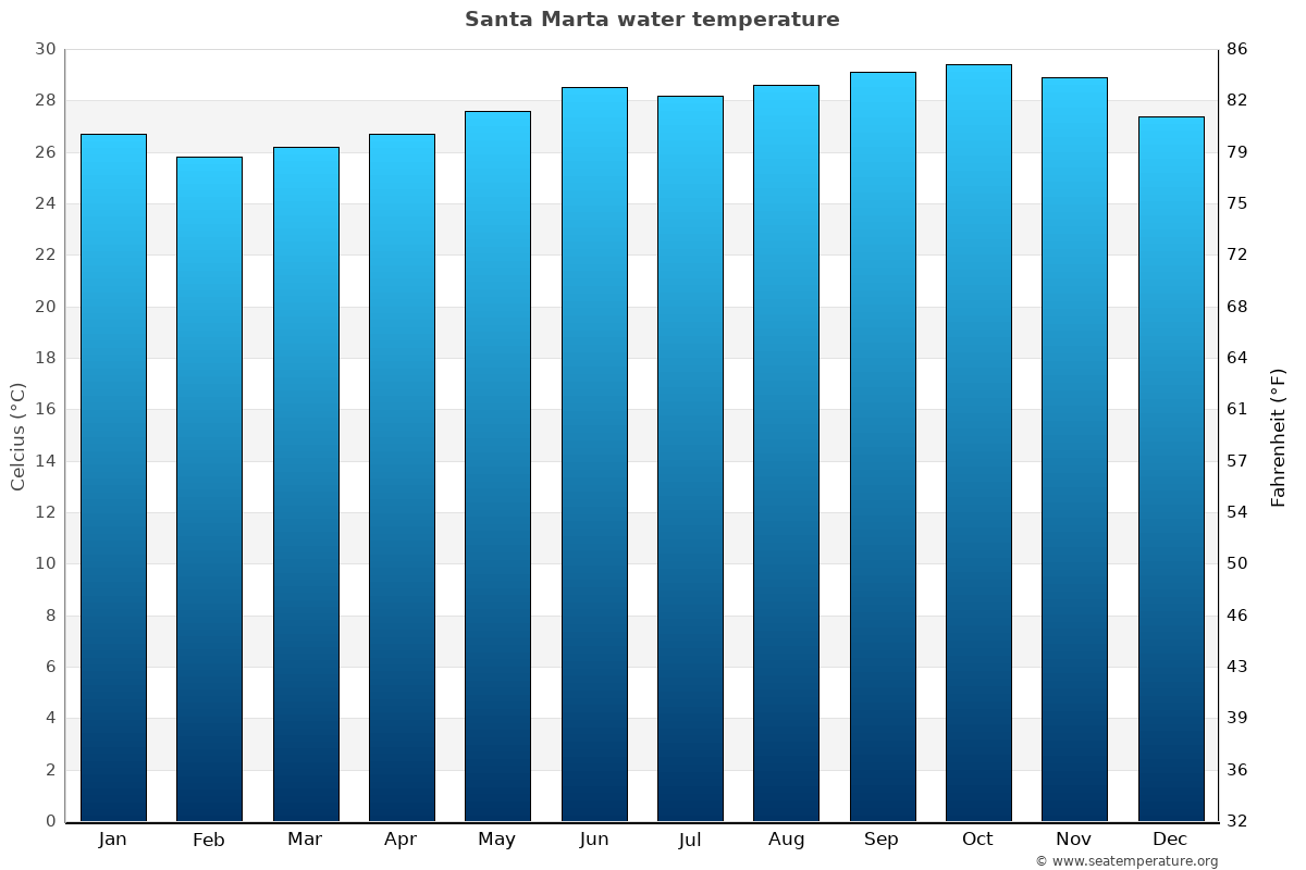 Santa Marta average water temperatures