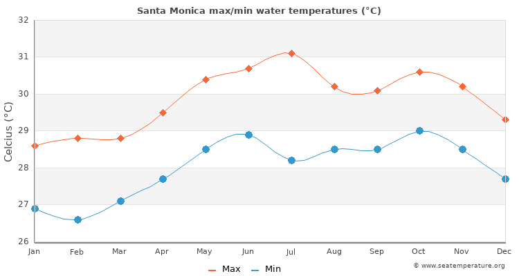 Santa Monica average maximum / minimum water temperatures