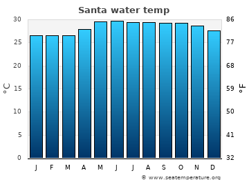 Santa average sea temperature chart