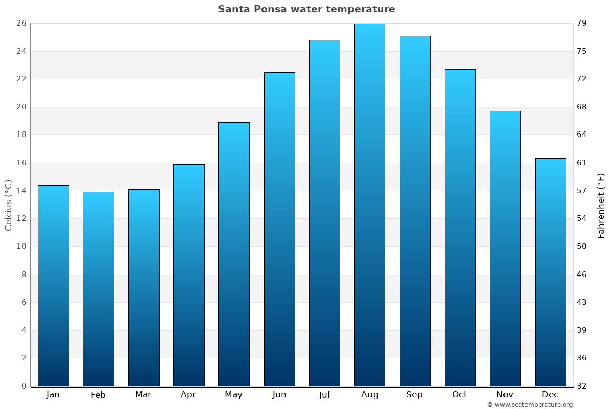 Santa Ponsa average sea temperature chart