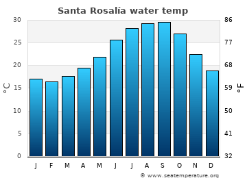 Santa Rosalía average sea temperature chart