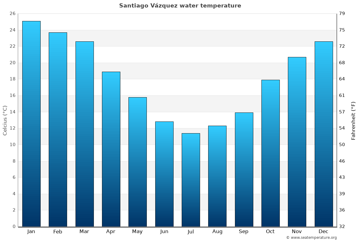 Santiago Vázquez average water temperatures
