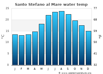 Santo Stefano al Mare average sea temperature chart