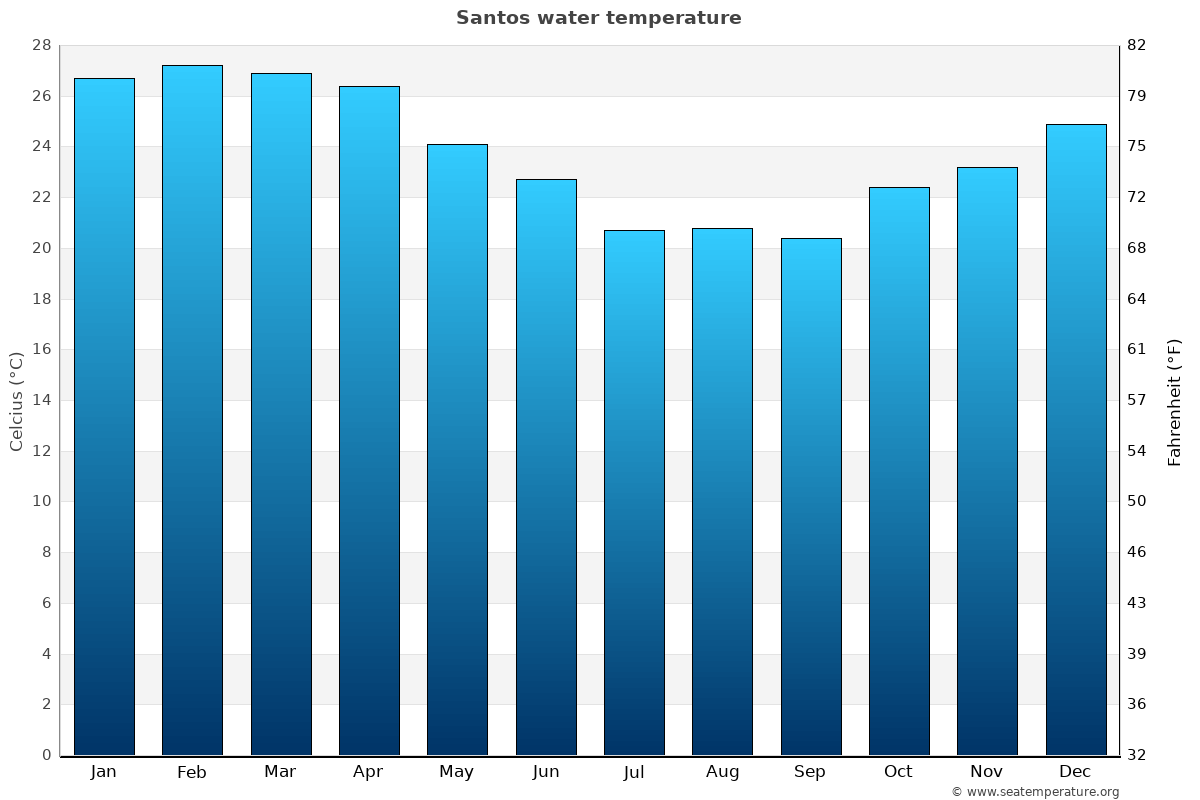 Santos average water temperatures