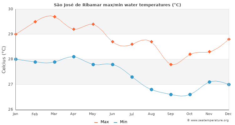São José de Ribamar average maximum / minimum water temperatures