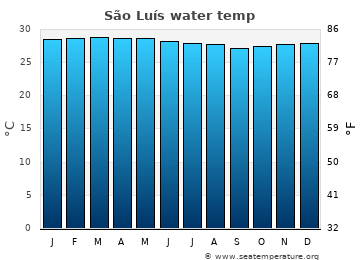 São Luís average sea temperature chart