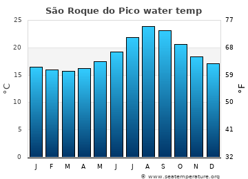 São Roque do Pico average sea temperature chart