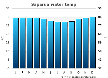 Saparua average sea temperature chart