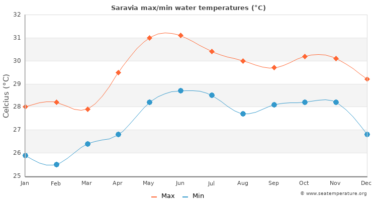 Saravia average maximum / minimum water temperatures