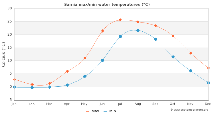 Sarnia average maximum / minimum water temperatures