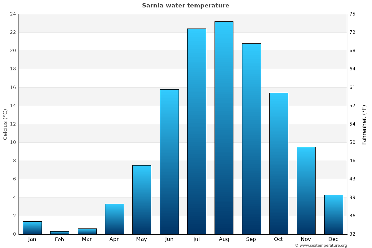 Sarnia average water temperatures