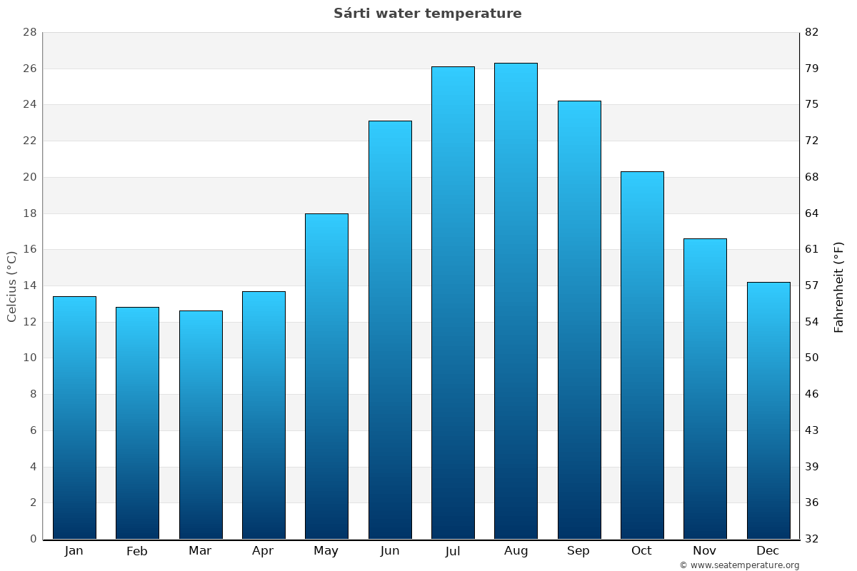 Sárti average water temperatures