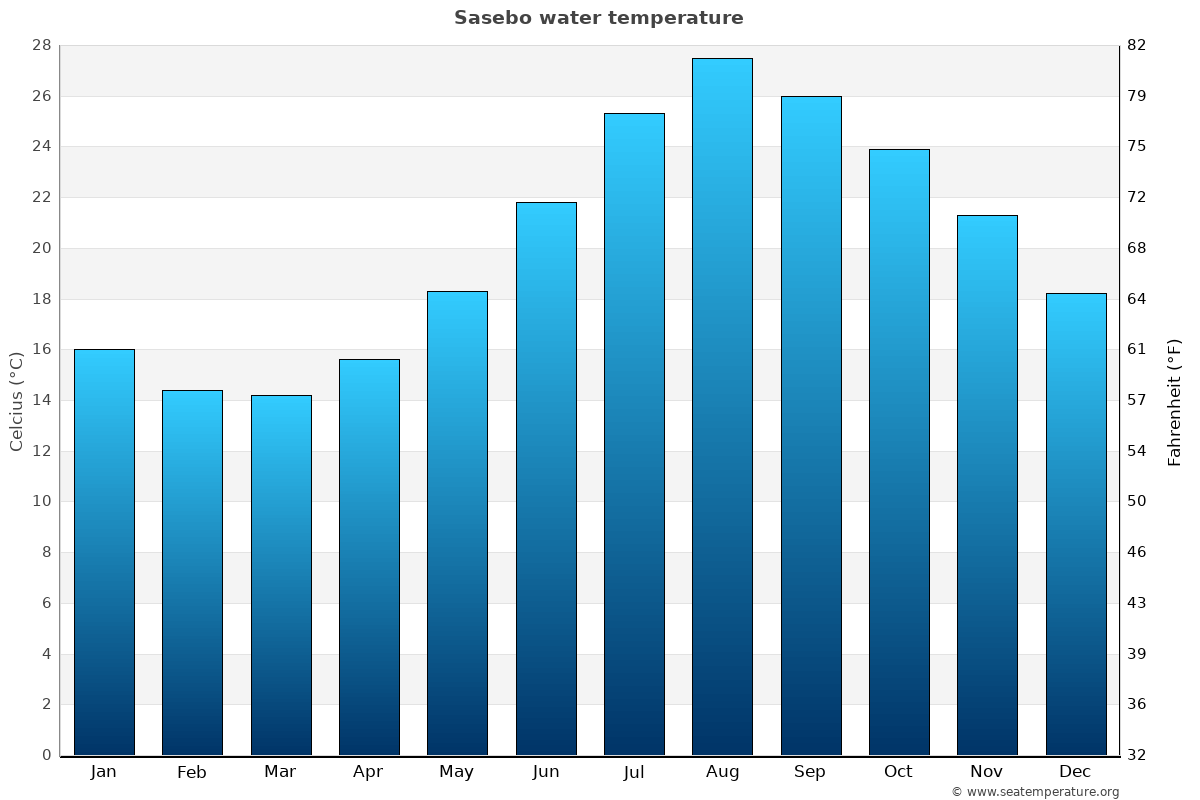 Sasebo average water temperatures