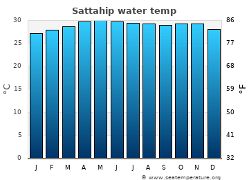 Sattahip average sea temperature chart