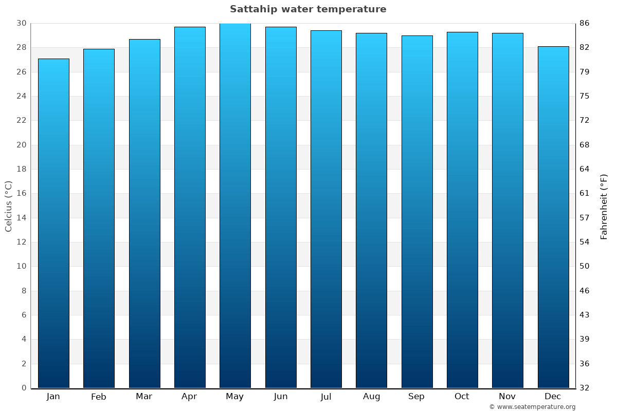Sattahip average water temperatures