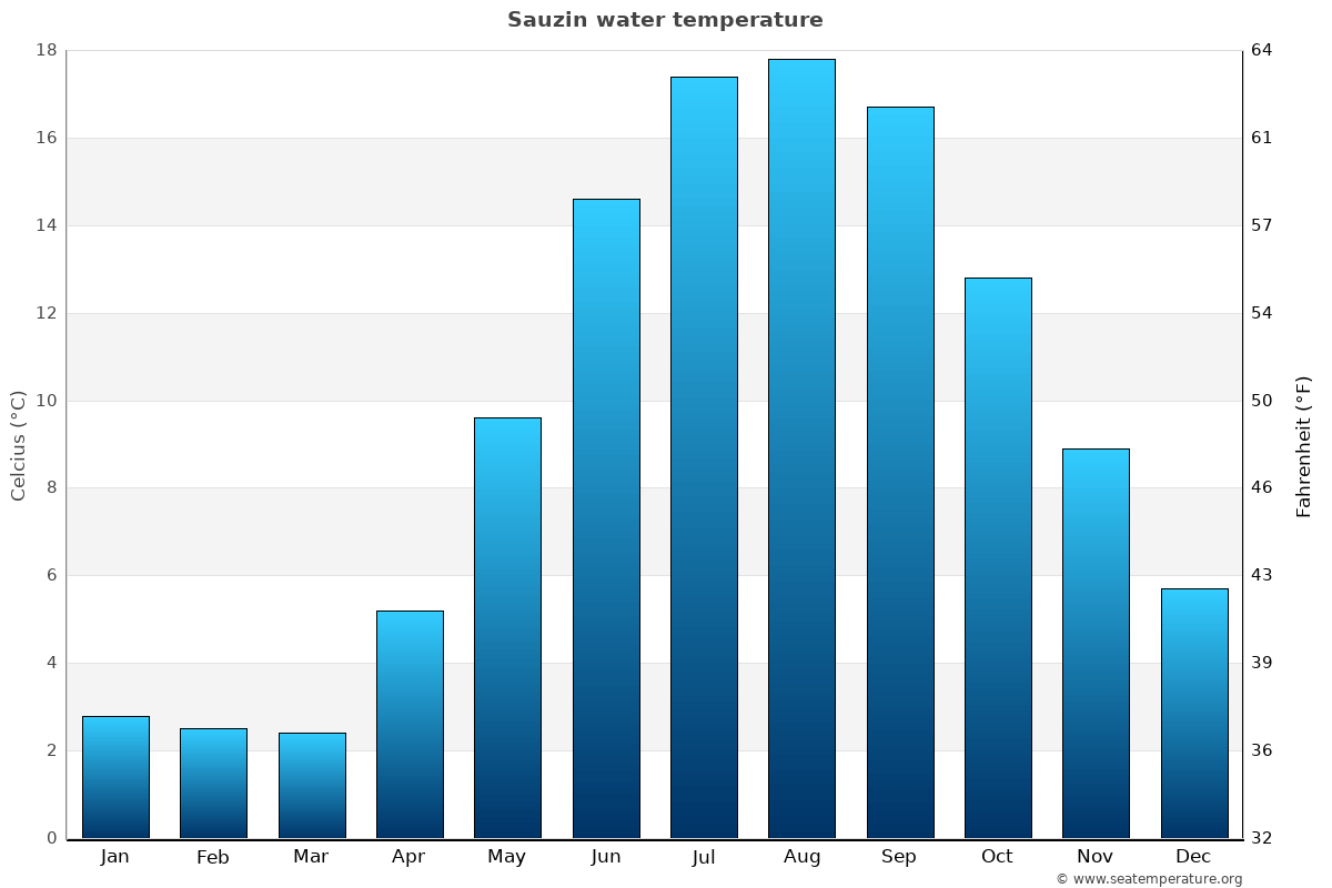 Sauzin average water temperatures