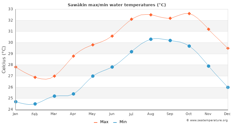 Sawākin average maximum / minimum water temperatures