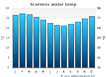 Scarness average sea temperature chart