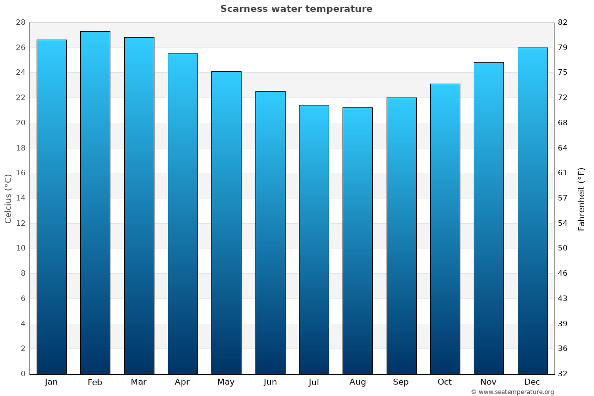 Scarness average water temperatures