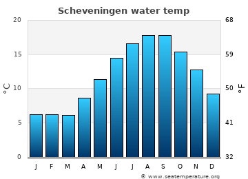 Scheveningen average sea temperature chart
