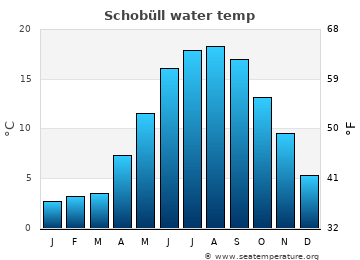 Schobüll average sea temperature chart