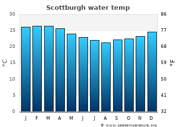 Scottburgh average sea temperature chart