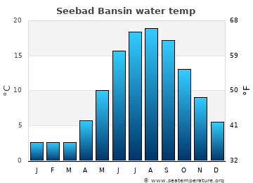 Seebad Bansin average sea temperature chart