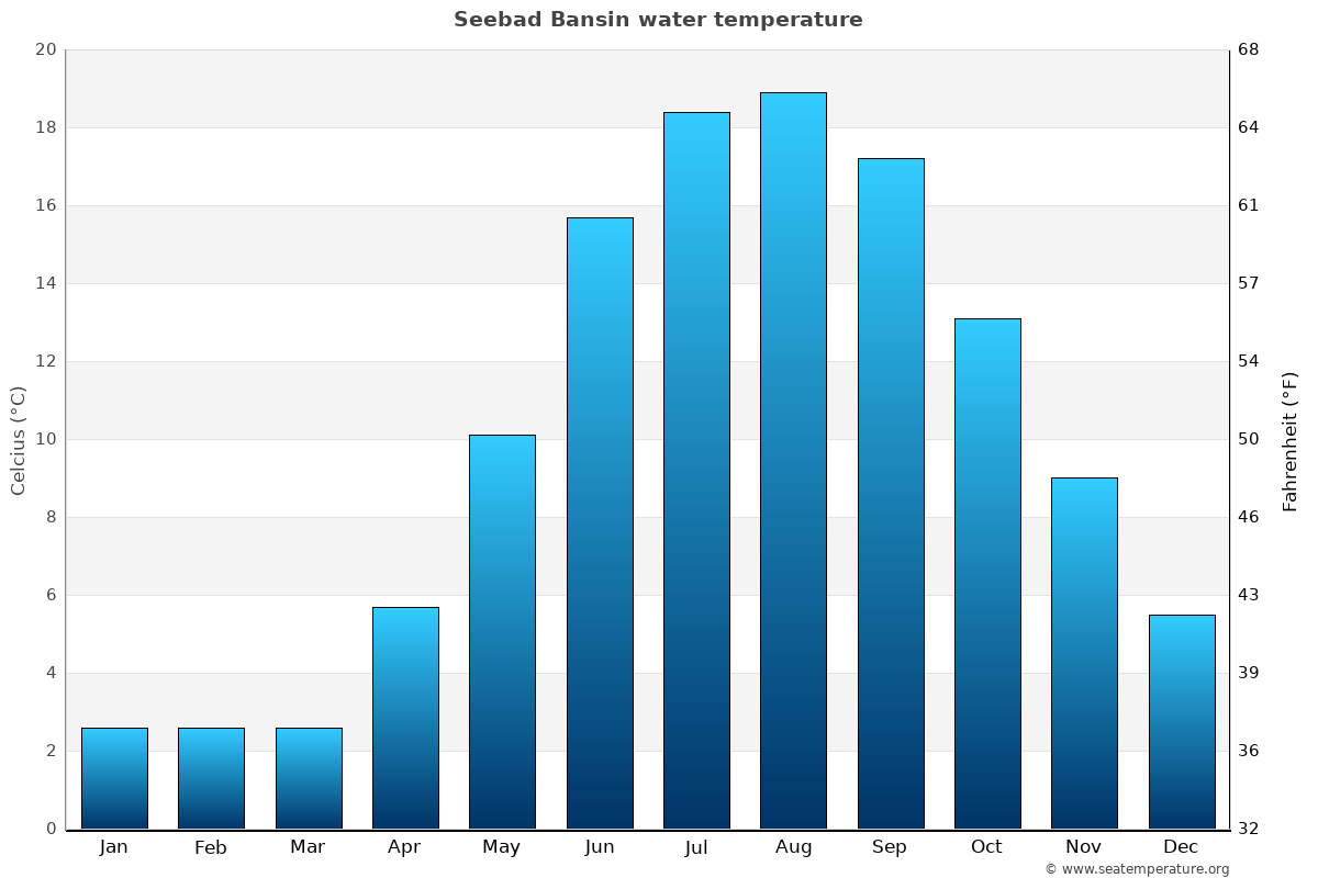 Seebad Bansin average water temperatures