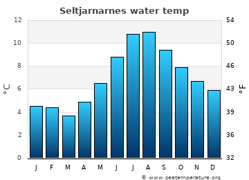 Seltjarnarnes average sea sea_temperature chart