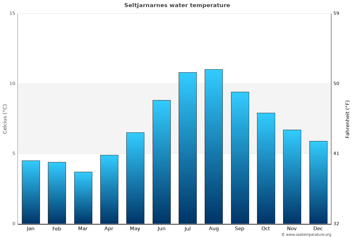 Seltjarnarnes average water temperatures